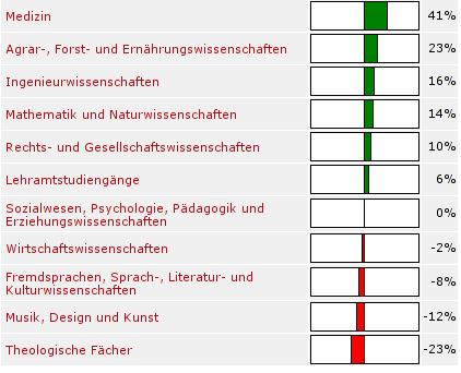http://blog.zugschlus.de/uploads/Fachsimplertest.png