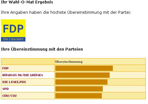 http://blog.zugschlus.de/uploads/wahl-o-mat.png